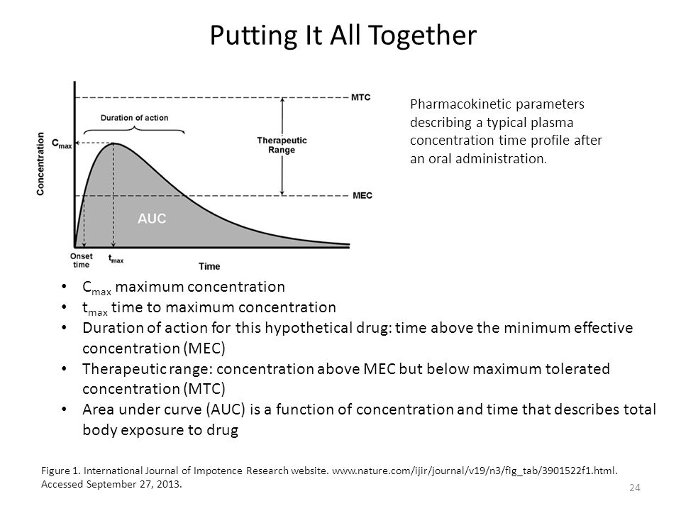 C max maximum concentration t max time to maximum concentration Duration of action for this hypothetical drug: time above the minimum effective concentration (MEC) Therapeutic range: concentration above MEC but below maximum tolerated concentration (MTC) Area under curve (AUC) is a function of concentration and time that describes total body exposure to drug Figure 1.
