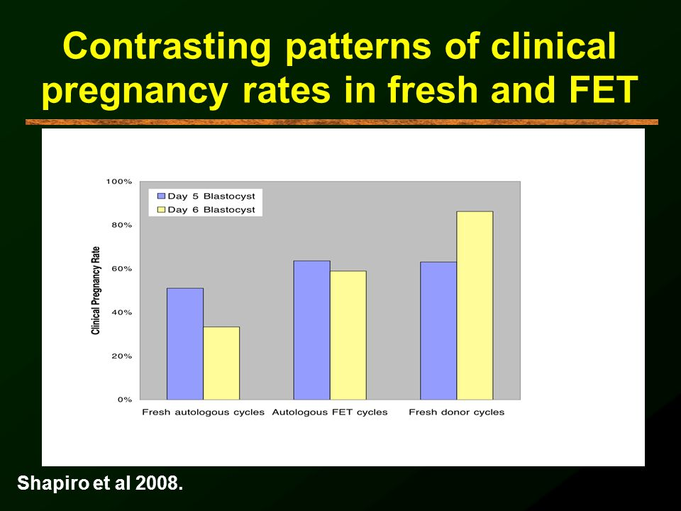 Contrasting patterns of clinical pregnancy rates in fresh and FET Shapiro et al 2008.