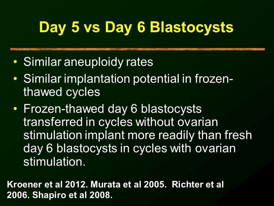 Day 5 vs Day 6 Blastocysts Similar aneuploidy rates Similar implantation potential in frozen- thawed cycles Frozen-thawed day 6 blastocysts transferre