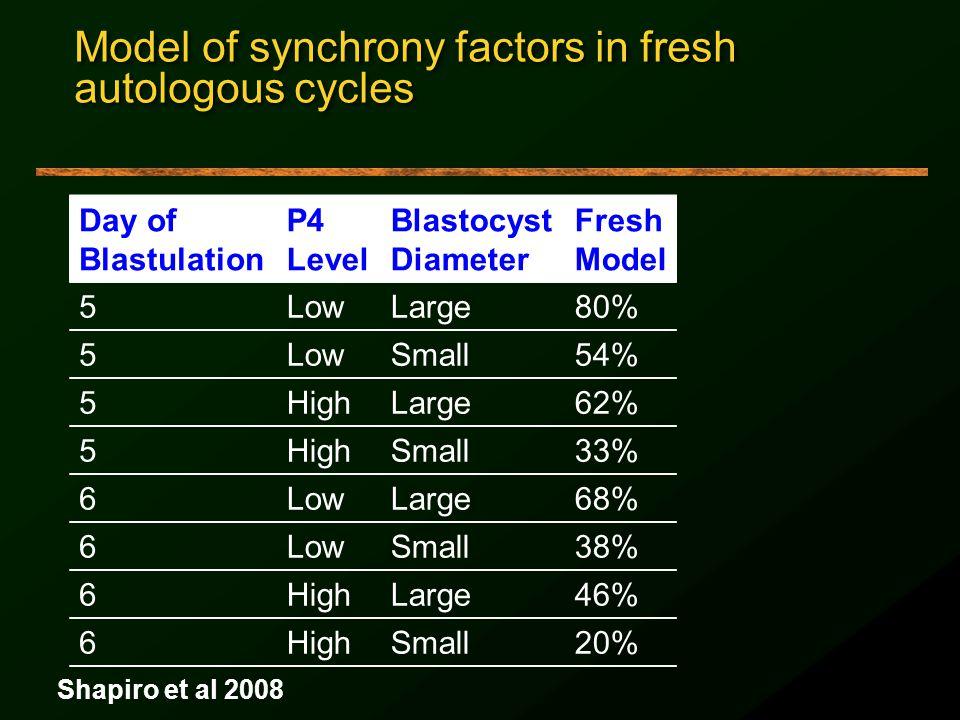 Model of synchrony factors in fresh autologous cycles Day of Blastulation P4 Level Blastocyst Diameter Fresh Model 5LowLarge80% 5LowSmall54% 5HighLarg