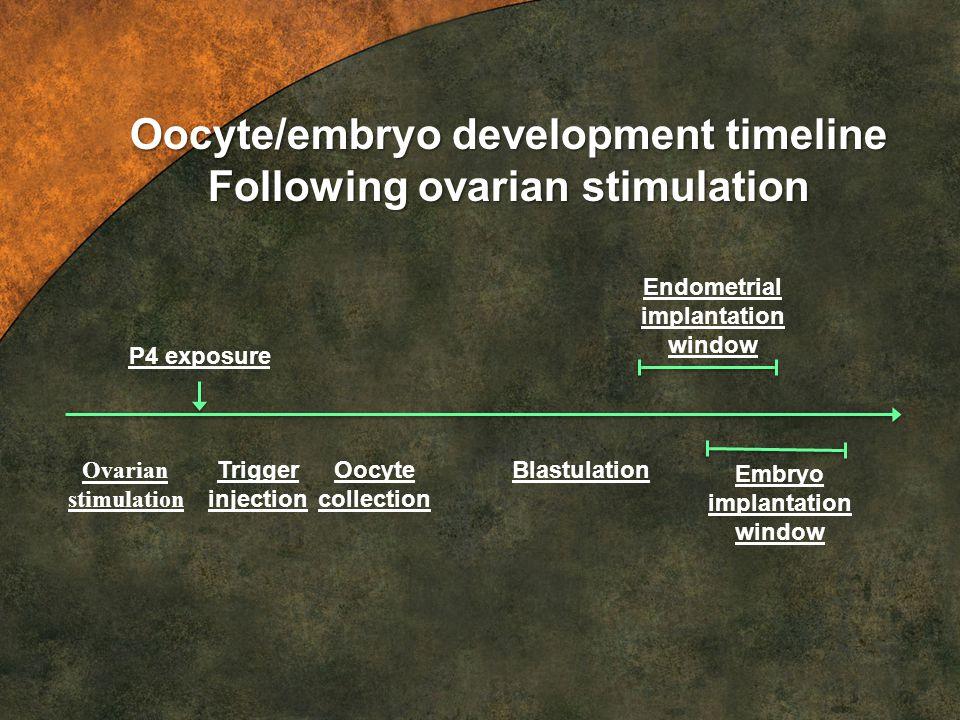 Trigger injection Oocyte collection Blastulation Embryo implantation window Endometrial implantation window Oocyte/embryo development timeline Followi