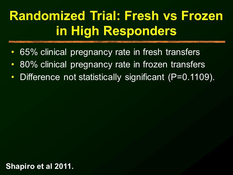 Randomized Trial: Fresh vs Frozen in High Responders 65% clinical pregnancy rate in fresh transfers 80% clinical pregnancy rate in frozen transfers Di