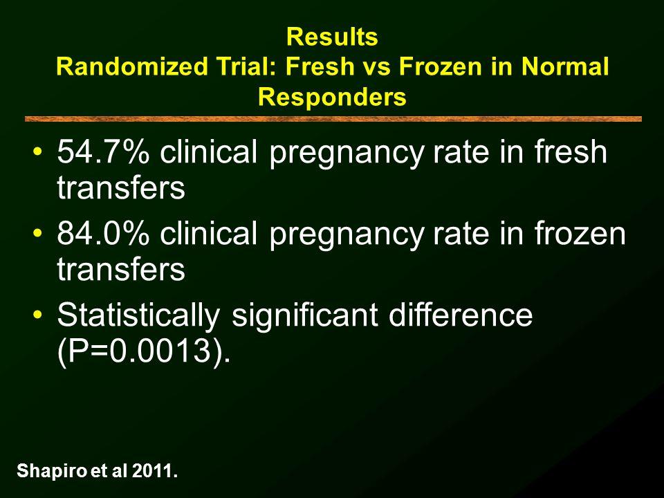 Results Randomized Trial: Fresh vs Frozen in Normal Responders 54.7% clinical pregnancy rate in fresh transfers 84.0% clinical pregnancy rate in froze