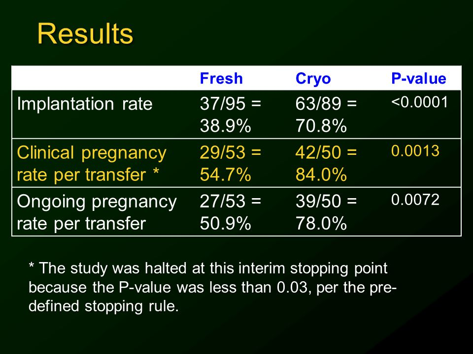 Results FreshCryoP-value Implantation rate37/95 = 38.9% 63/89 = 70.8% <0.0001 Clinical pregnancy rate per transfer * 29/53 = 54.7% 42/50 = 84.0% 0.001