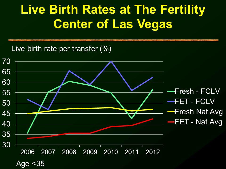 Live Birth Rates at The Fertility Center of Las Vegas Age <35 Live birth rate per transfer (%)