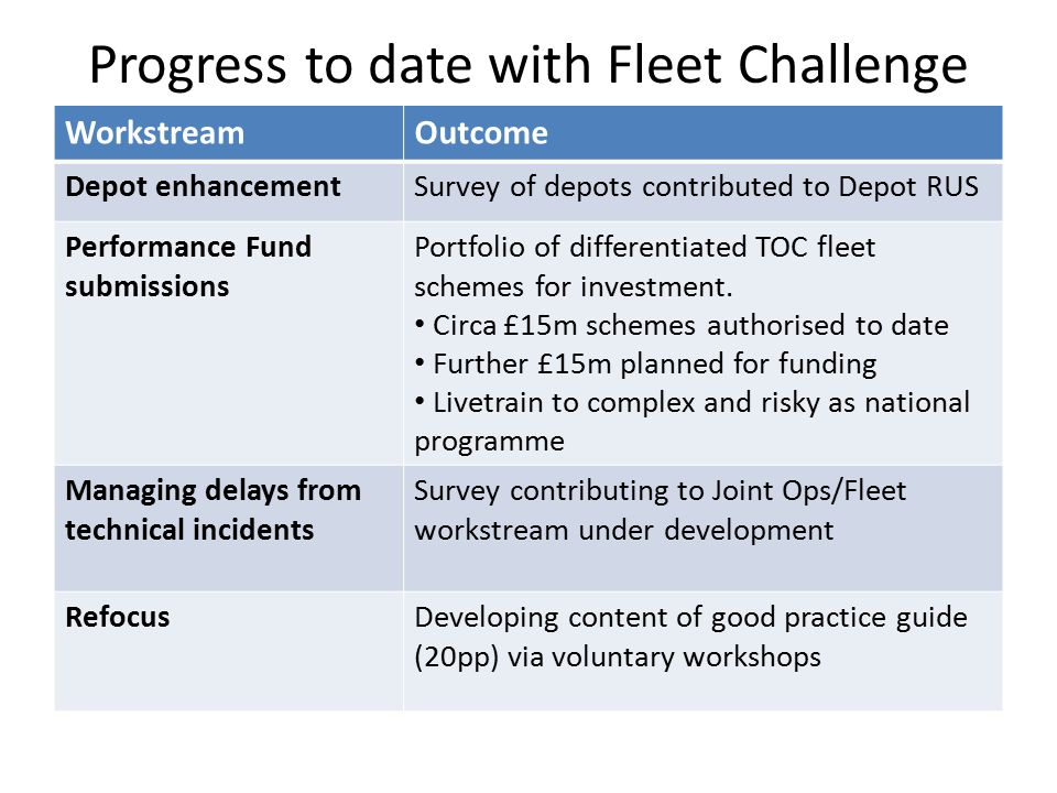Review point Fleet Challenge target re-assessed as 0.5ppm based on value for money Review identified Fleet Reliability has improved continually.