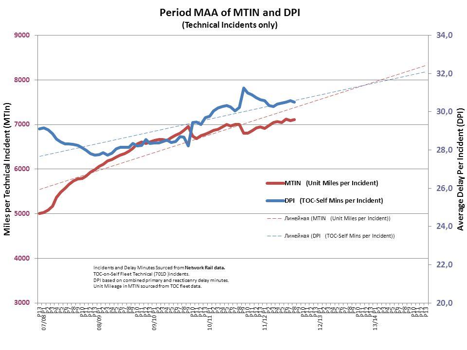 Current MTIN & DPI MAA performance P7 2011/2012 National average fleet reliability is 9259 Unit Miles per technical TRUST incident (MTIN)