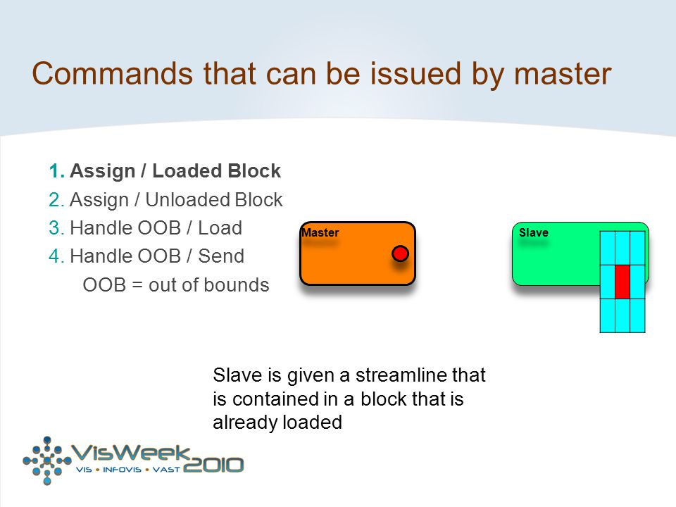 Commands that can be issued by master Master Slave Slave is given a streamline that is contained in a block that is already loaded 1. Assign / Loaded