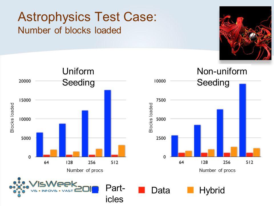 Astrophysics Test Case: Number of blocks loaded Blocks loaded Number of procs Data Part- icles Hybrid Uniform Seeding Non-uniform Seeding
