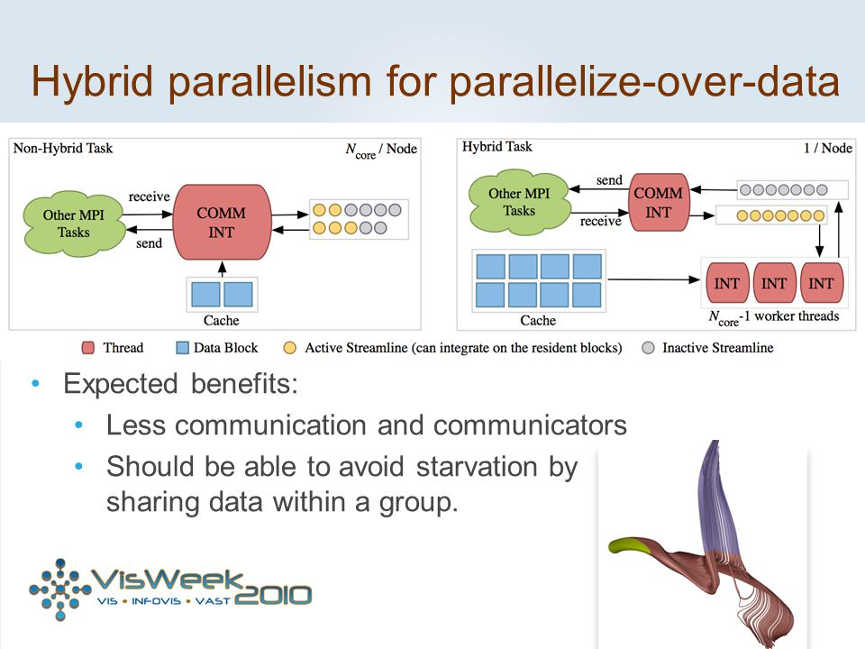 Hybrid parallelism for parallelize-over-data Expected benefits: Less communication and communicators Should be able to avoid starvation by sharing dat