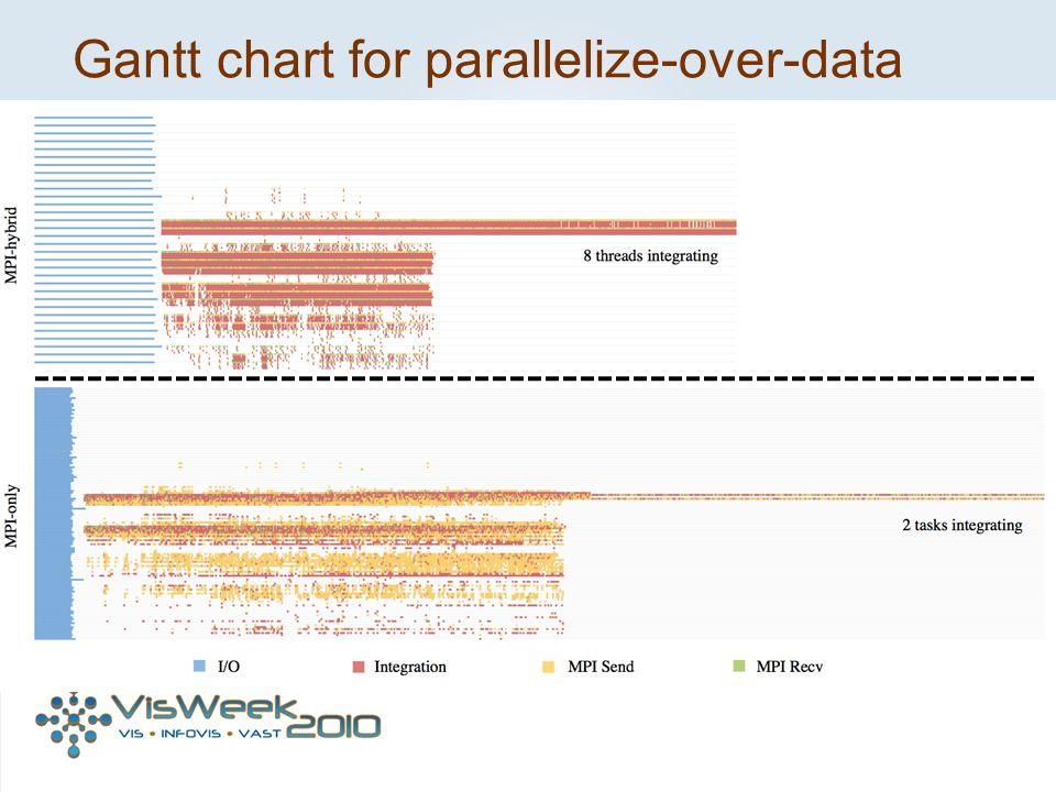 Gantt chart for parallelize-over-data