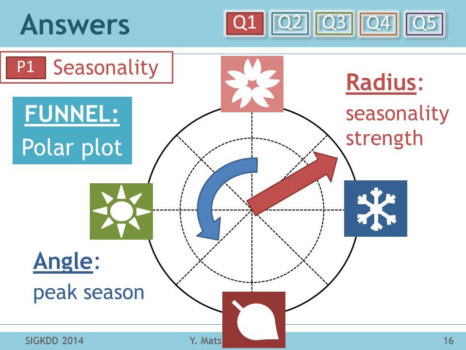 Answers Y. Matsubara et al.16SIGKDD 2014 Q1 Q2 Q3 Q4 Q5 SIGKDD 201416Y. Matsubara et al. Seasonality P1 Angle: peak season Radius: seasonality strengt