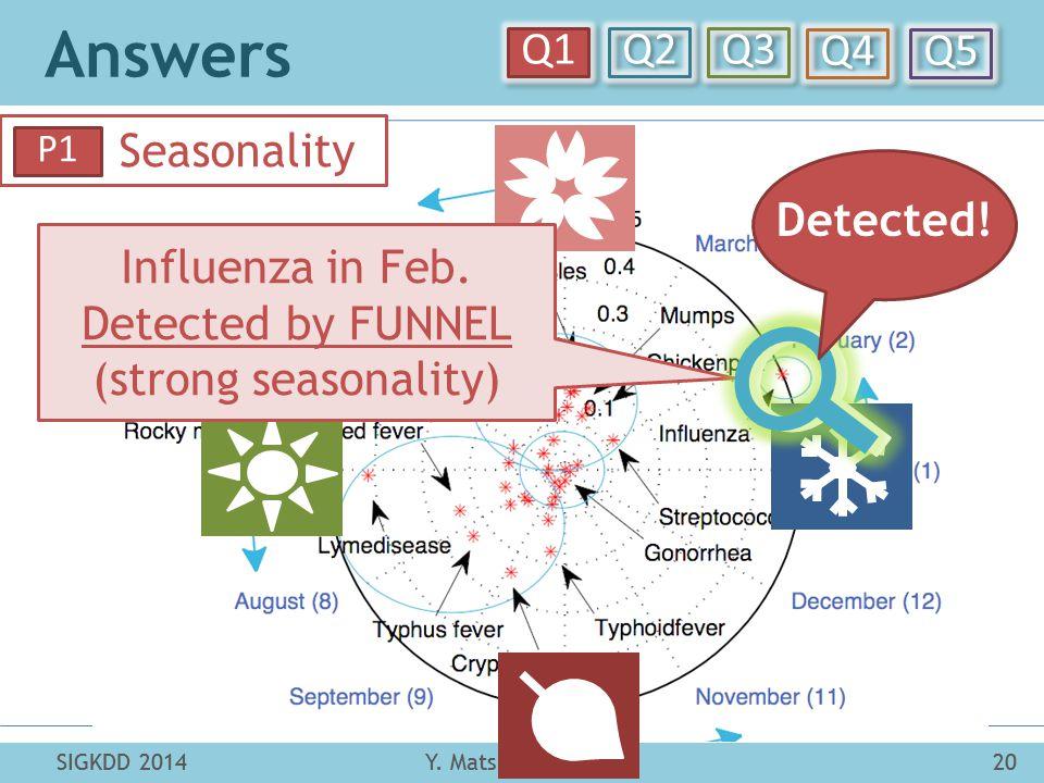 Answers Y. Matsubara et al.20SIGKDD 2014 Q1 Q2 Q3 Q4 Q5 SIGKDD 201420Y. Matsubara et al. Seasonality P1 Influenza in Feb. Detected by FUNNEL (strong s
