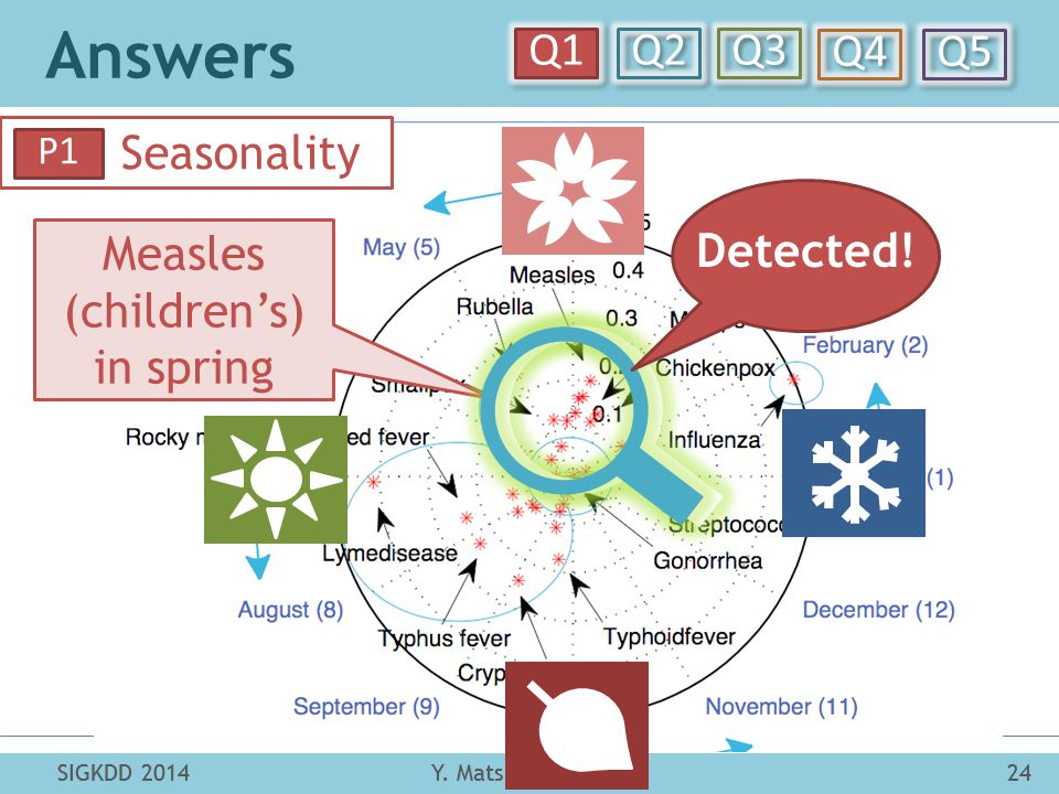 Answers Y. Matsubara et al.24SIGKDD 2014 Q1 Q2 Q3 Q4 Q5 SIGKDD 201424Y. Matsubara et al. Seasonality P1 Measles (children's) in spring Detected!