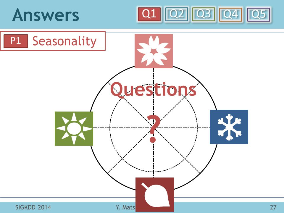 Answers Y. Matsubara et al.27SIGKDD 2014 Q1 Q2 Q3 Q4 Q5 SIGKDD 201427Y. Matsubara et al. Seasonality P1 Questions ?