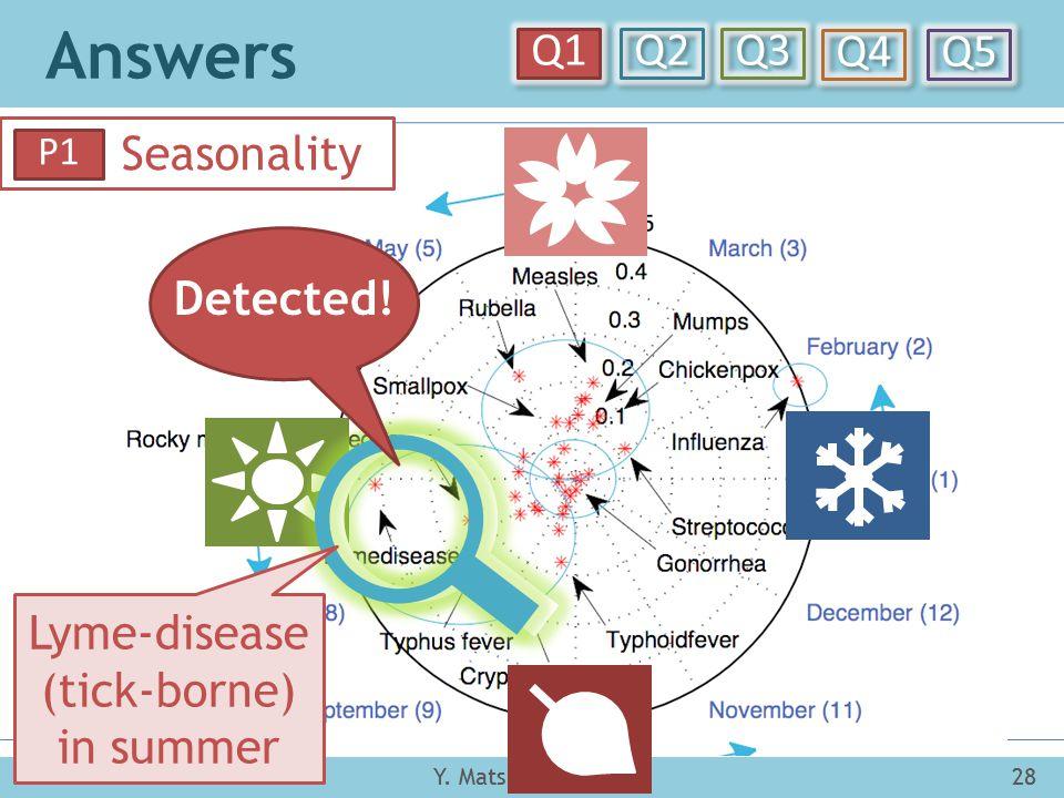 Answers Y. Matsubara et al.28SIGKDD 2014 Q1 Q2 Q3 Q4 Q5 SIGKDD 201428Y. Matsubara et al. Seasonality P1 Detected! Lyme-disease (tick-borne) in summer