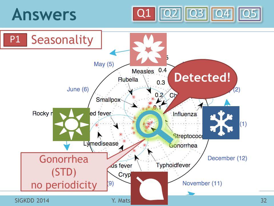 Answers Y. Matsubara et al.32SIGKDD 2014 Q1 Q2 Q3 Q4 Q5 SIGKDD 201432Y. Matsubara et al. Seasonality P1 Detected! Gonorrhea (STD) no periodicity