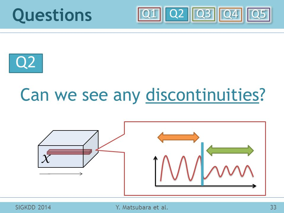 Questions Y. Matsubara et al.33SIGKDD 2014 Can we see any discontinuities Q1 Q2 Q3 Q4 Q5 Q2 X