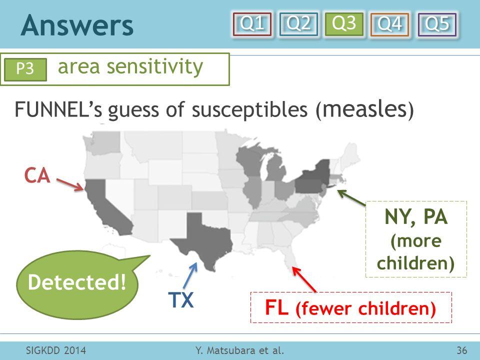 Answers Y. Matsubara et al.36SIGKDD 2014 Q1 Q2 Q3 Q4 Q5 area sensitivity P3 FUNNEL's guess of susceptibles ( measles ) CA TX NY, PA (more children) FL