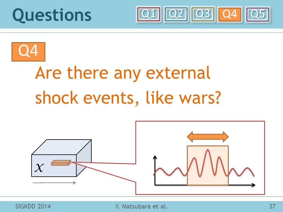 X Questions Y. Matsubara et al.37SIGKDD 2014 Q4 Are there any external shock events, like wars.