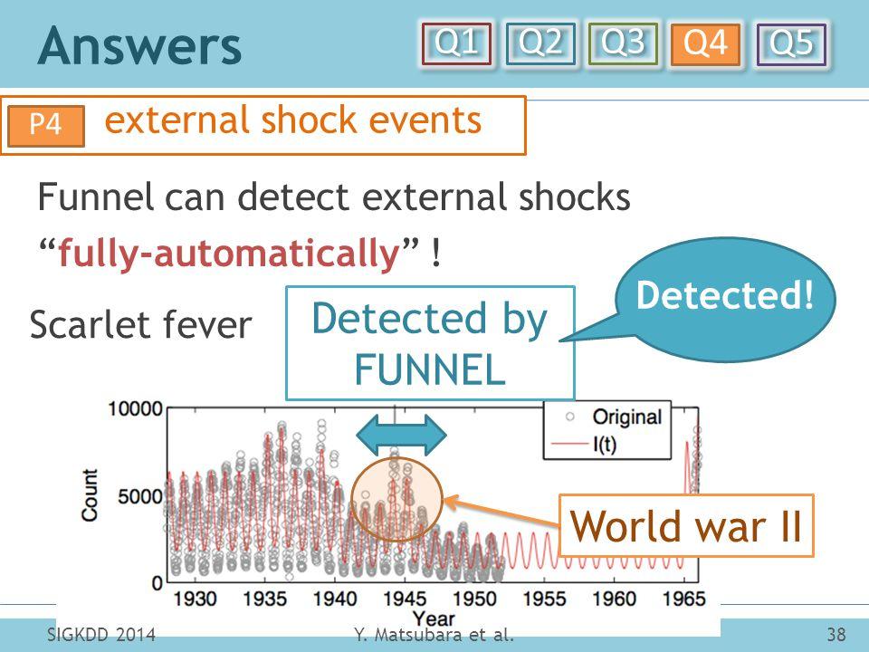 "Answers Y. Matsubara et al.38SIGKDD 2014 Q1 Q2 Q3 Q4 Q5 external shock events P4 Funnel can detect external shocks ""fully-automatically"" ! World war I"