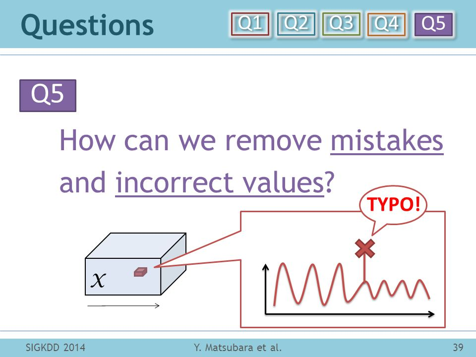 X Questions Y. Matsubara et al.39SIGKDD 2014 Q5 How can we remove mistakes and incorrect values.