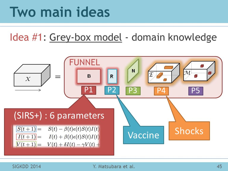 Two main ideas Idea #1: Grey-box model - domain knowledge SIGKDD 2014Y.