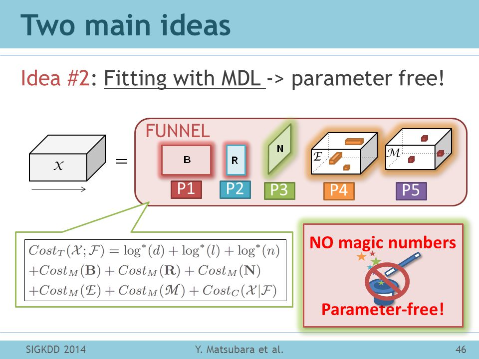 Two main ideas Idea #2: Fitting with MDL -> parameter free! SIGKDD 2014Y. Matsubara et al.46 X