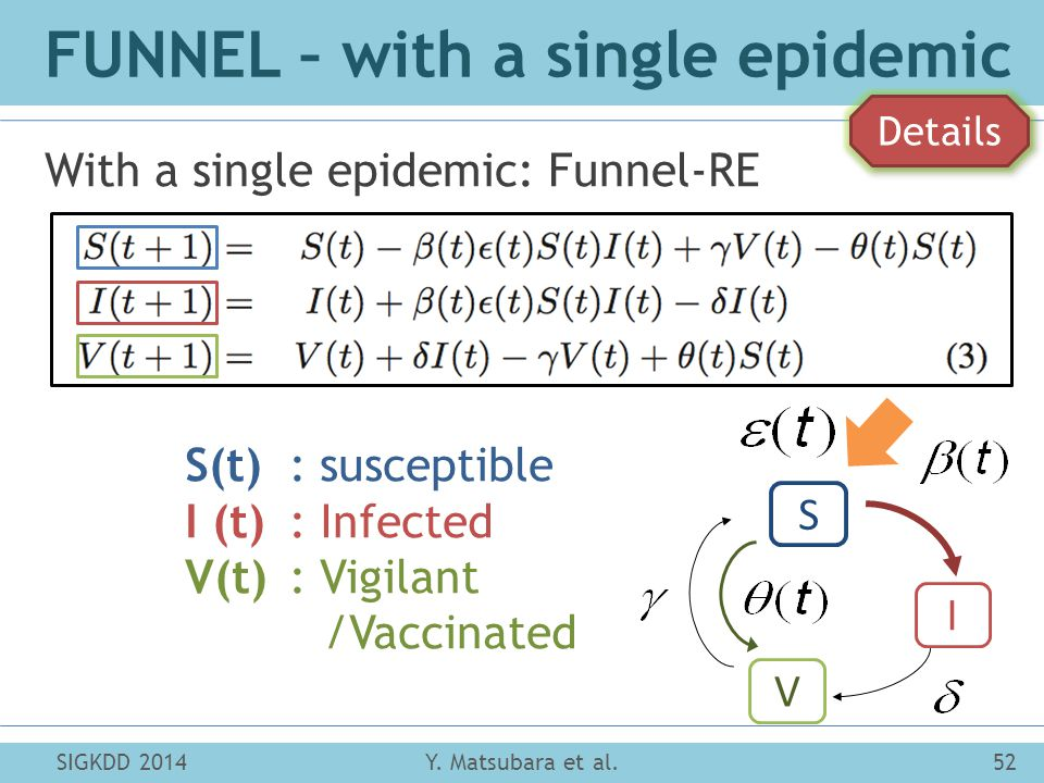 FUNNEL – with a single epidemic With a single epidemic: Funnel-RE Y.
