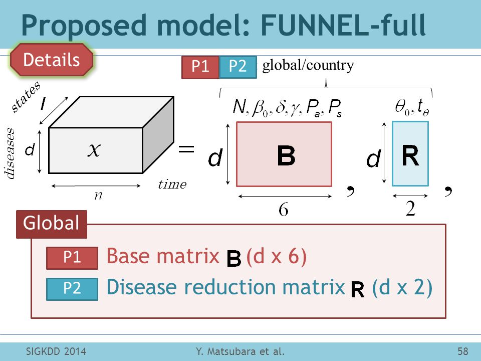 states diseases time X (P1, P2): global/country Proposed model: FUNNEL-full Y.