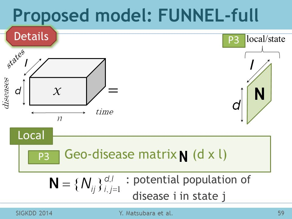 states diseases time X (P3): local/state Proposed model: FUNNEL-full Y.