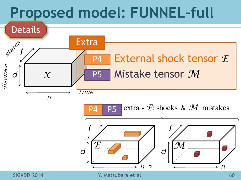 states diseases time X M (P4, P5): extra - E : shocks & M : mistakes E Proposed model: FUNNEL-full Y.