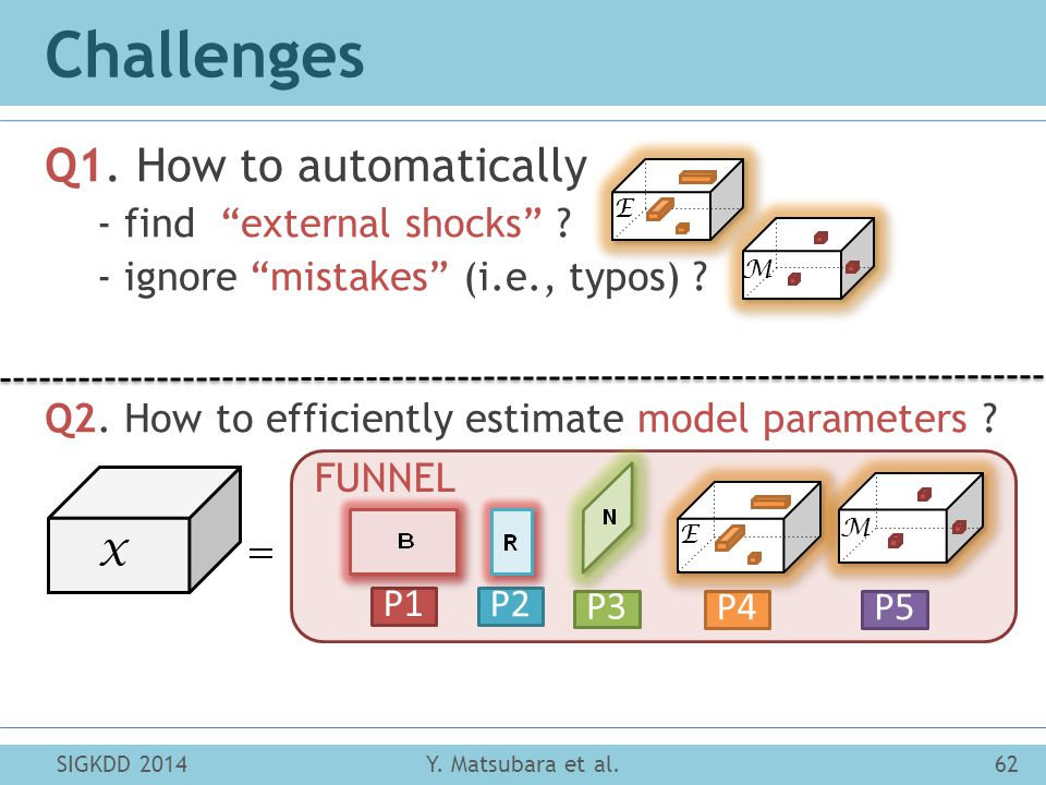 Challenges Q1. How to automatically - find external shocks .