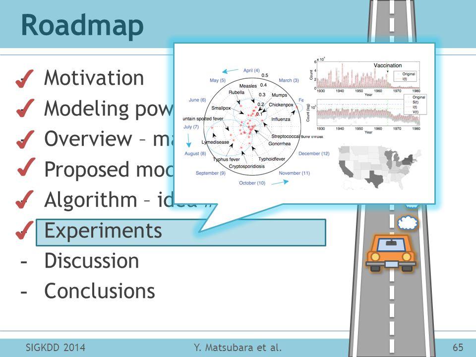 Roadmap SIGKDD 201465Y. Matsubara et al. -Motivation -Modeling power of FUNNEL -Overview – main ideas -Proposed model – idea #1 -Algorithm – idea #2 -