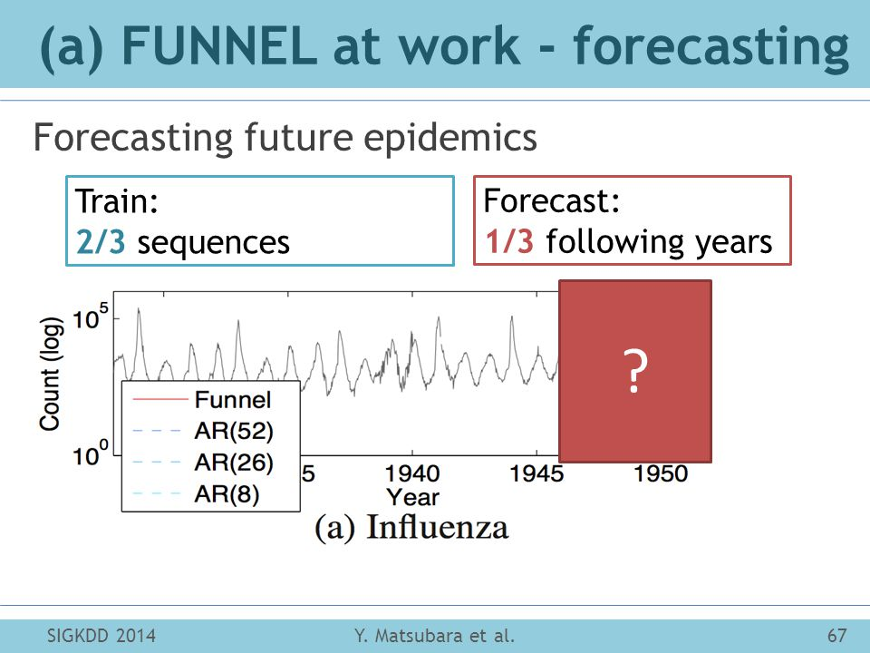 (a) FUNNEL at work - forecasting SIGKDD 201467Y. Matsubara et al.