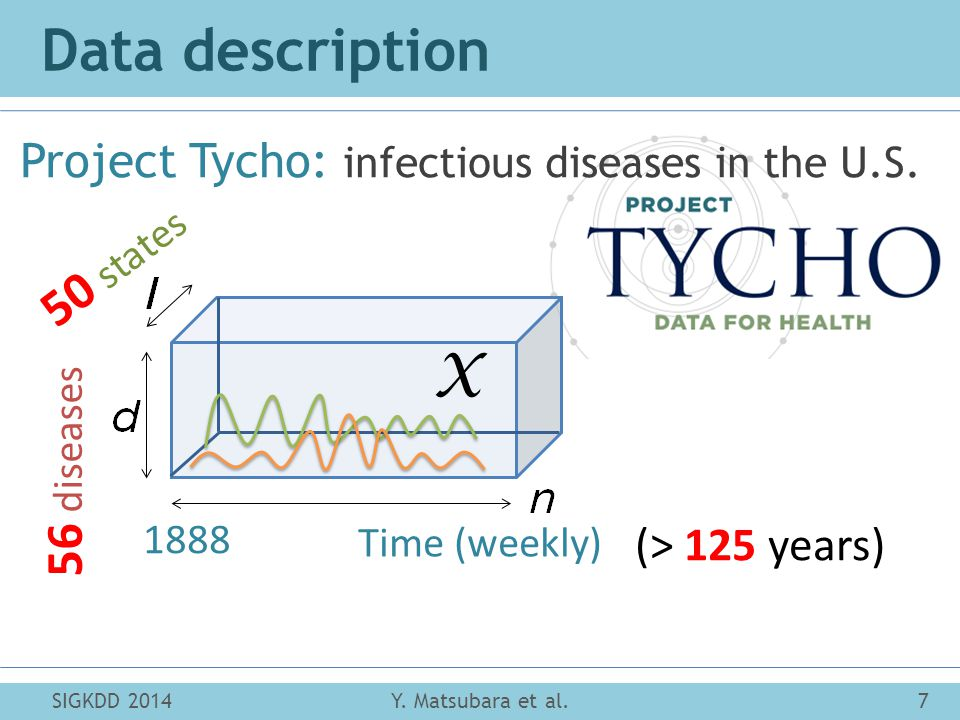 Data description Project Tycho: infectious diseases in the U.S.