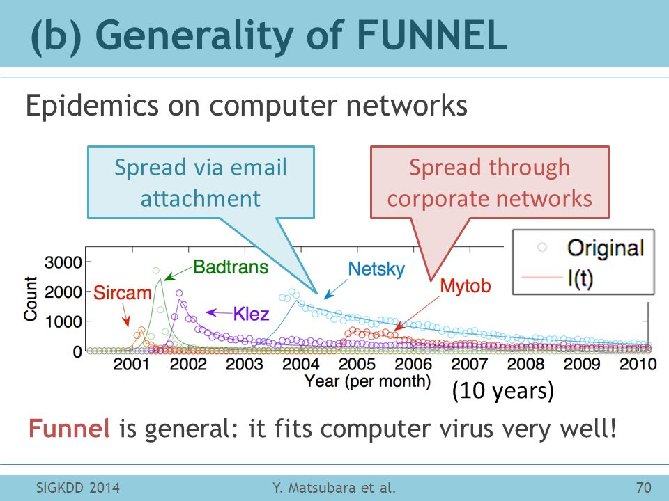 (b) Generality of FUNNEL Epidemics on computer networks SIGKDD 201470Y.