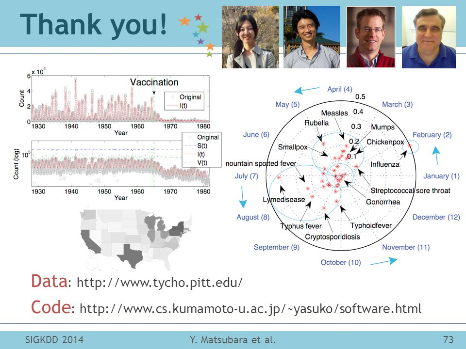 Thank you. SIGKDD 201473Y. Matsubara et al.