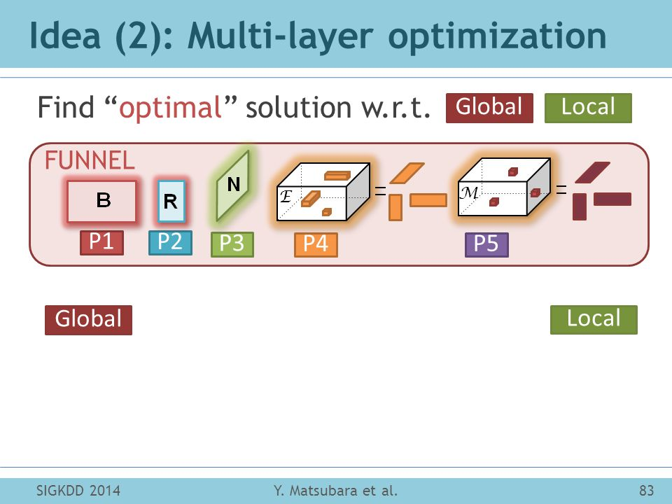 Idea (2): Multi-layer optimization Find optimal solution w.r.t.