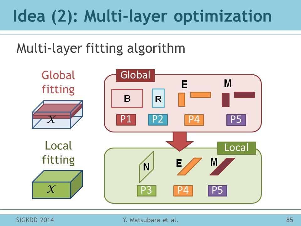 Idea (2): Multi-layer optimization Multi-layer fitting algorithm SIGKDD 2014Y.
