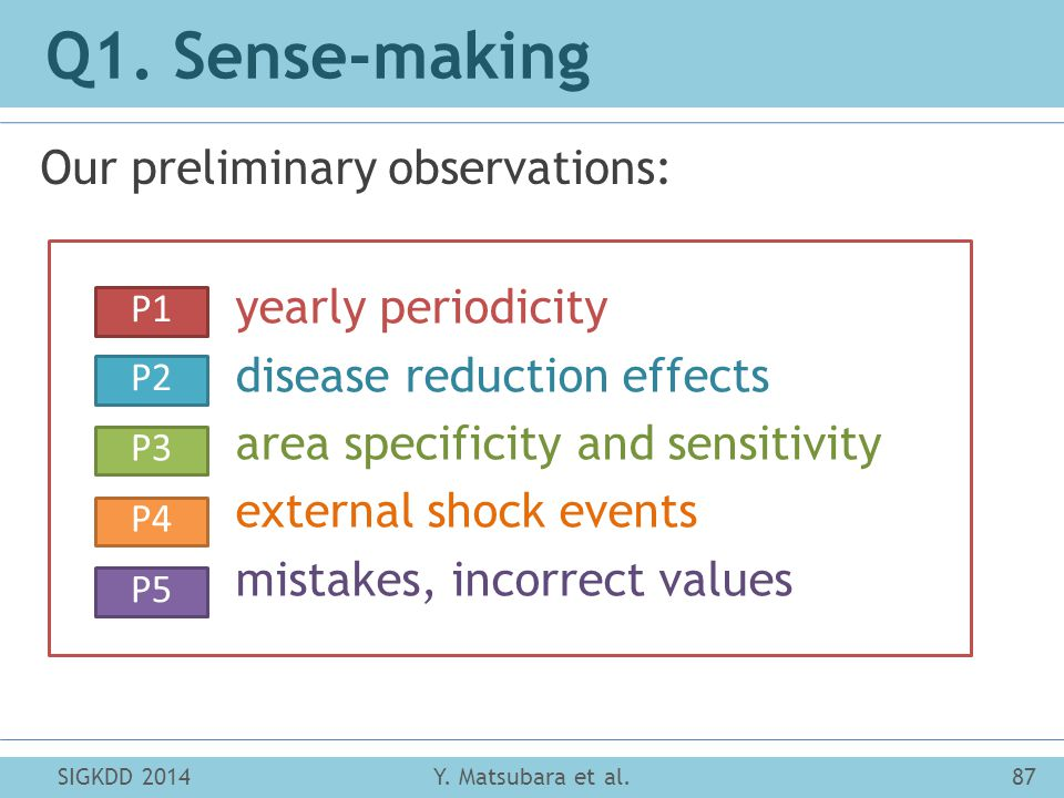 Q1. Sense-making Our preliminary observations: SIGKDD 201487Y.