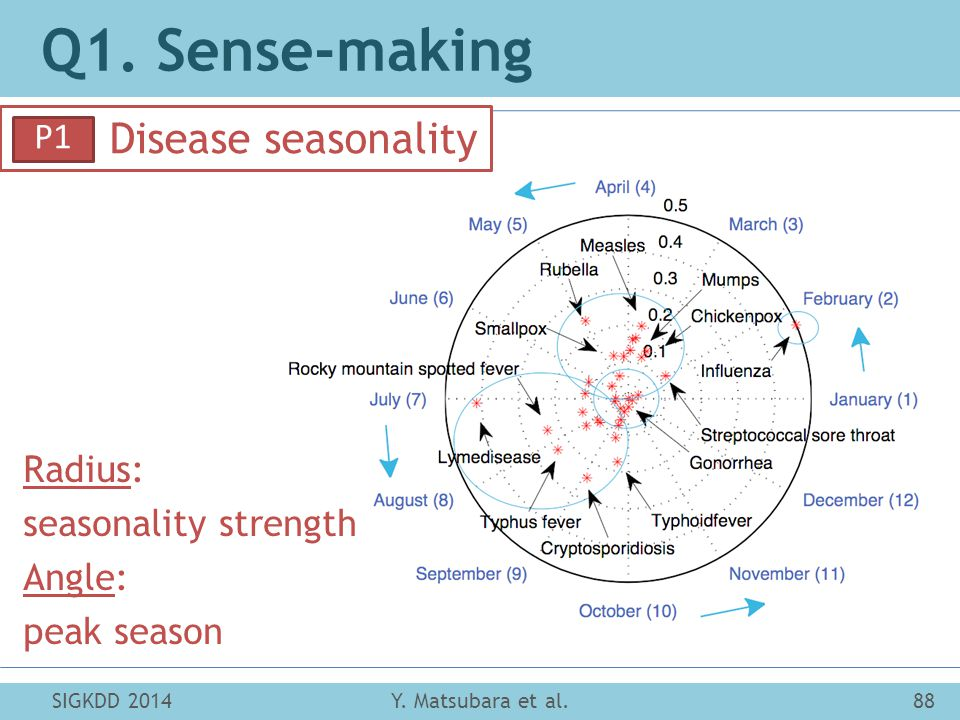 Q1. Sense-making Disease seasonality SIGKDD 201488Y.