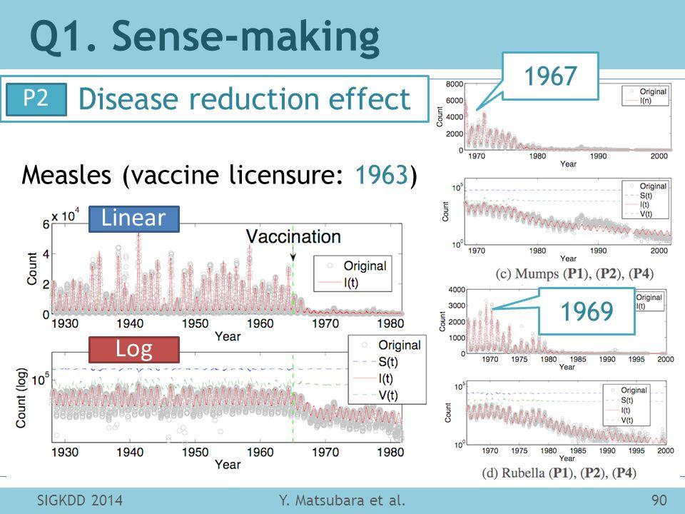 SIGKDD 201490Y. Matsubara et al. Q1. Sense-making Disease reduction effect P2 Measles (vaccine licensure: 1963) 1967 1969 Linear Log