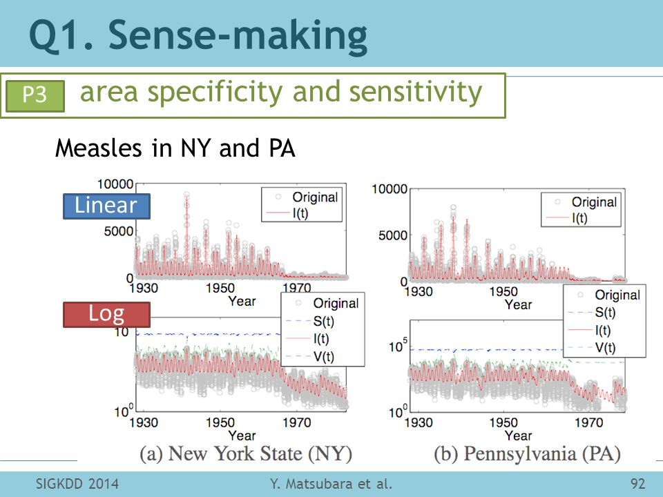 SIGKDD 201492Y. Matsubara et al. Q1. Sense-making area specificity and sensitivity P3 Measles in NY and PA Linear Log
