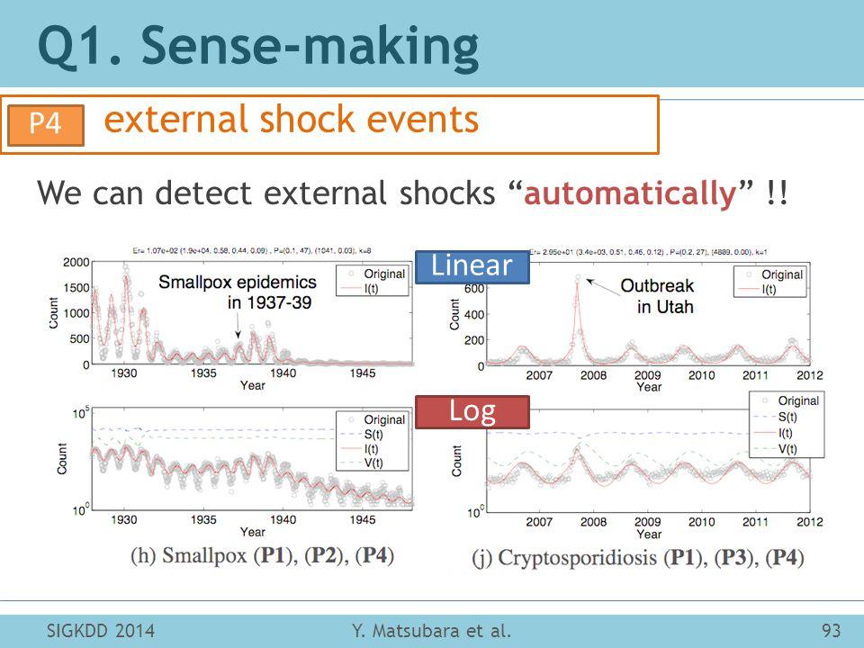 "SIGKDD 201493Y. Matsubara et al. Q1. Sense-making external shock events P4 We can detect external shocks ""automatically"" !! Linear Log"