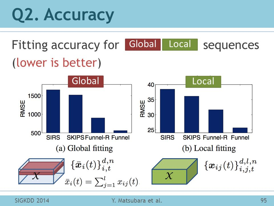SIGKDD 201495Y. Matsubara et al. Q2. Accuracy Fitting accuracy for sequences (lower is better) Local Global LocalGlobal X X