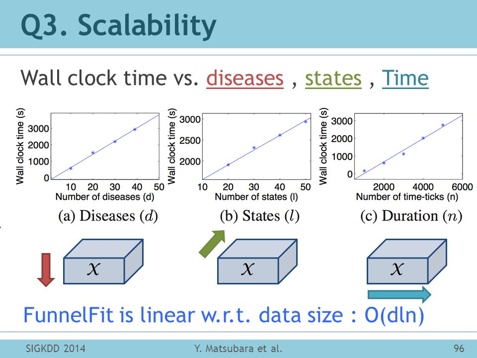 SIGKDD 201496Y. Matsubara et al. Q3. Scalability Wall clock time vs.
