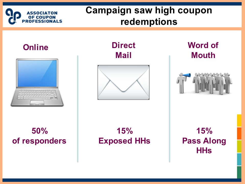 Campaign saw high coupon redemptions Direct Mail Online 50% of responders 15% Exposed HHs Word of Mouth 15% Pass Along HHs