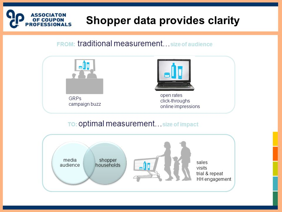 Shopper data provides clarity GRPs campaign buzz open rates click-throughs online impressions FROM: traditional measurement… size of audience TO: opti