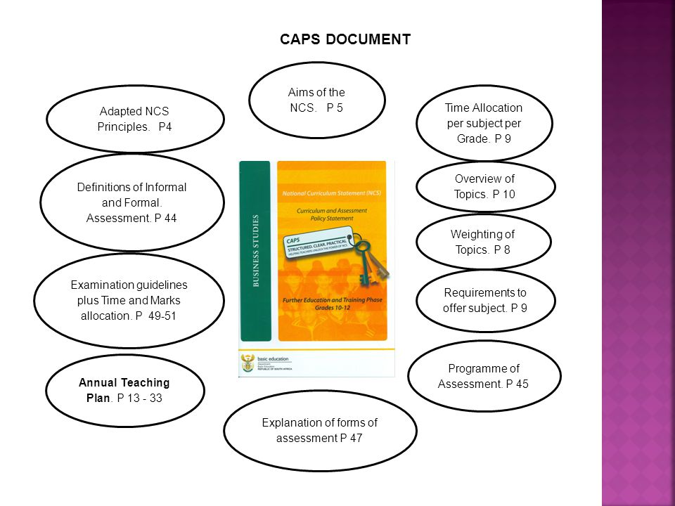 Weighting of Topics.P 8 Annual Teaching Plan. P 13 - 33 Definitions of Informal and Formal.